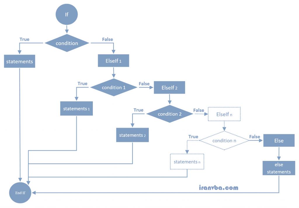نمودار دستور If ( If...Then...Else statement diagram )